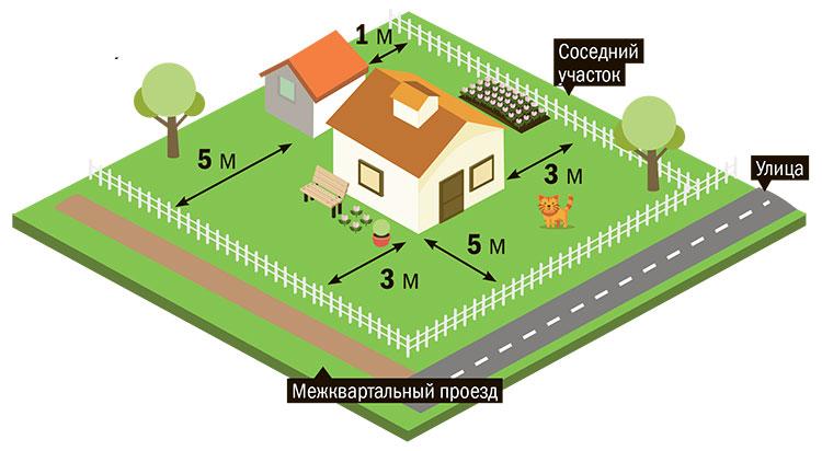 Отступы и нормы при проектировании дома на земельном участке